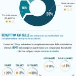 [Partenaire] La mutuelle entreprise en chiffres : infographie