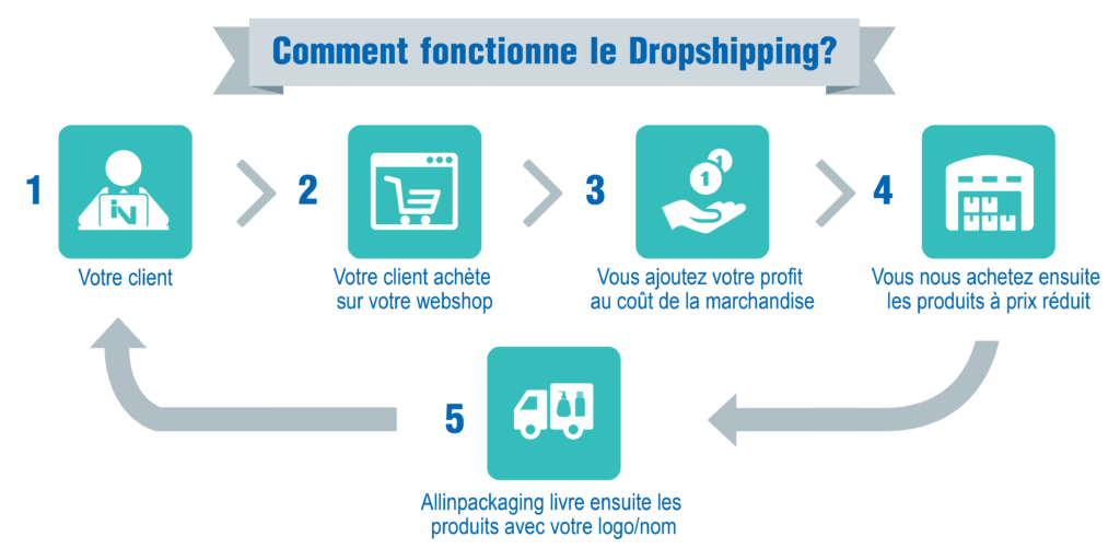 infographie dropshipping